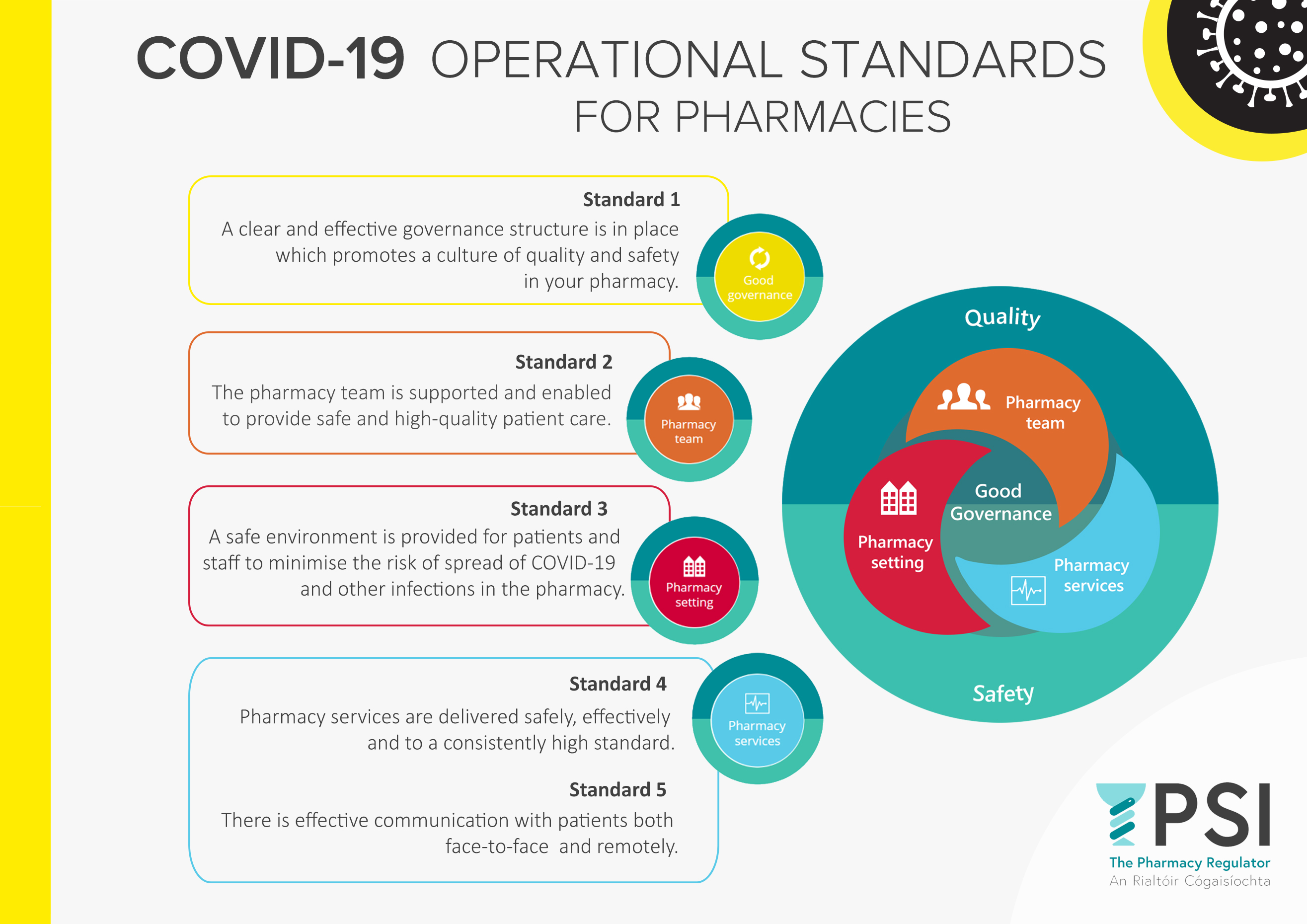 View the poster on the COVID-19 Operational Standards