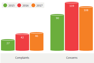 Concerns and complaints received in 2017