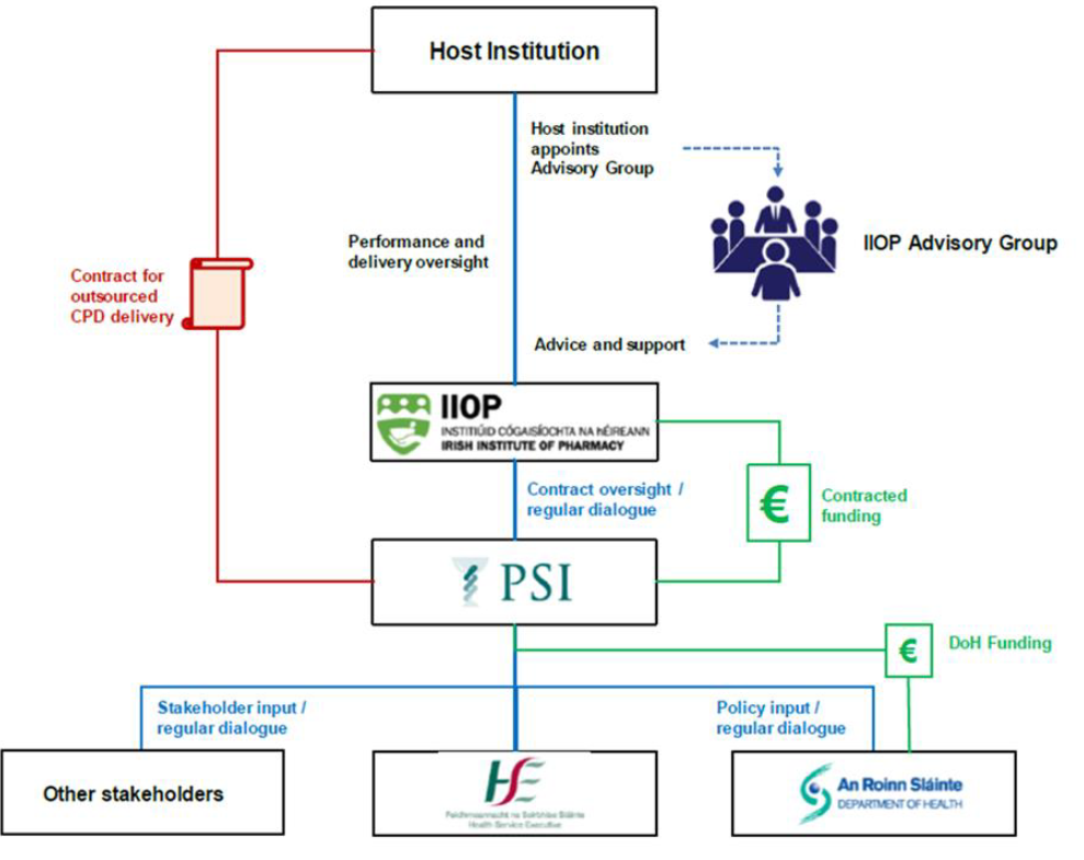 Outline governance structure for the IIOP