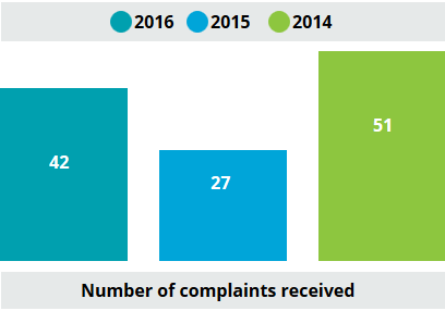 comparison of complaints from 2014 to 2016