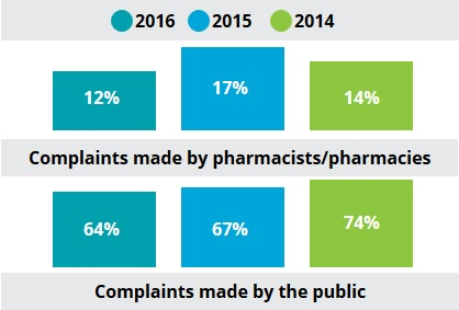 Complaints made by source 2014-2016