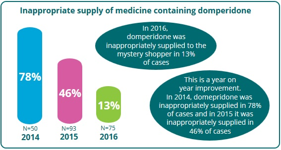 Domperidone Test Purchase Pharmacy Psi