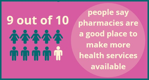 9 out of 10 people say pharmacies are a good place to make more health services available