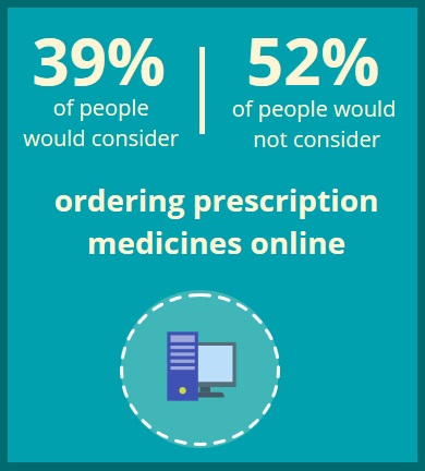 Ordering prescription medicines online