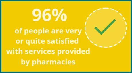96% of people are very or quite satisfied with services provided by pharmacies