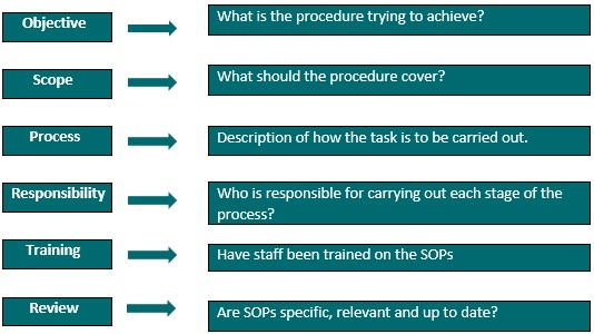 Writing And Maintaining Standard Operating Procedures Sops