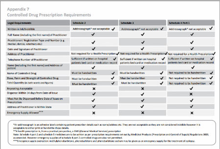 Summary table CD prescription requirements for download