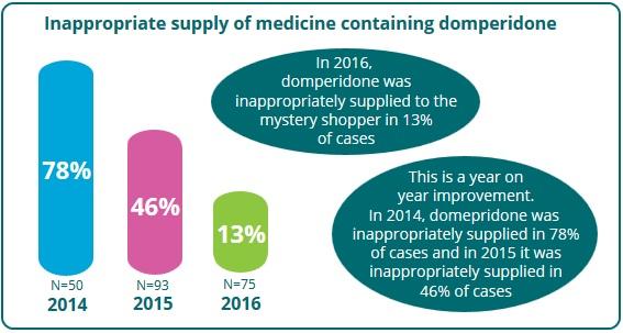 Pilule Domperidone Discount