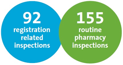 The number of pharmacy inspections carried out in 2016