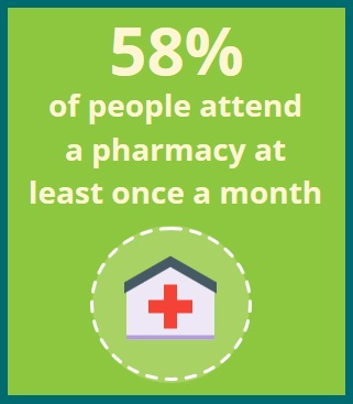 58% of people attend a pharmacy at least once a month